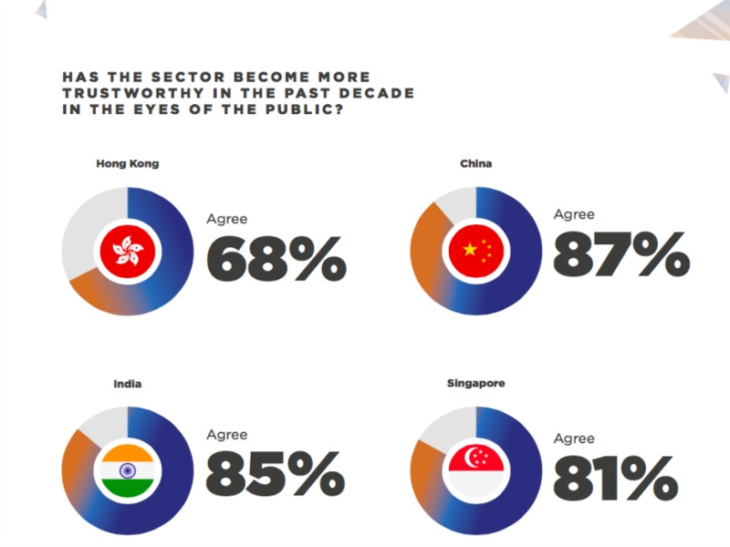 Study: Financial Services Companies Have Regained Public Trust In Asia