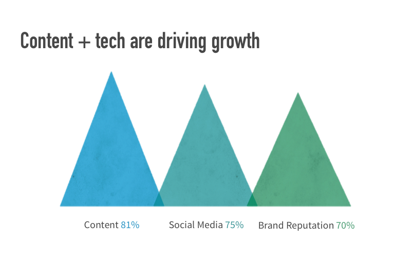 Content and Tech are driving Growth