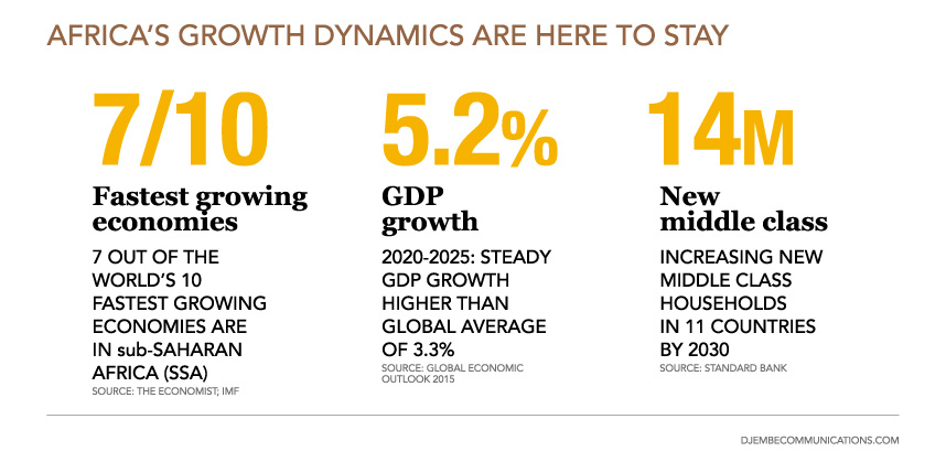Djembe-Africa-Growth-Infographic-2015_1
