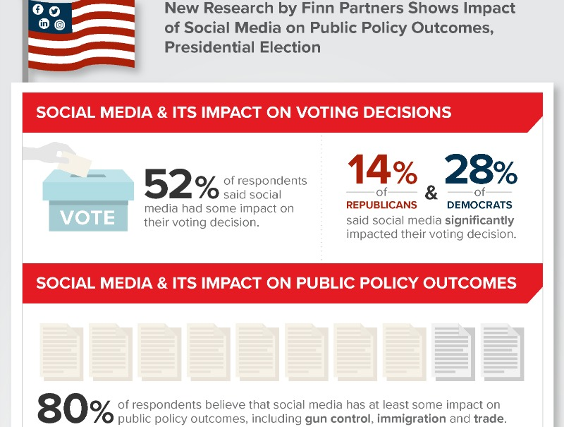Americans See Social Media Impact On Public Policy