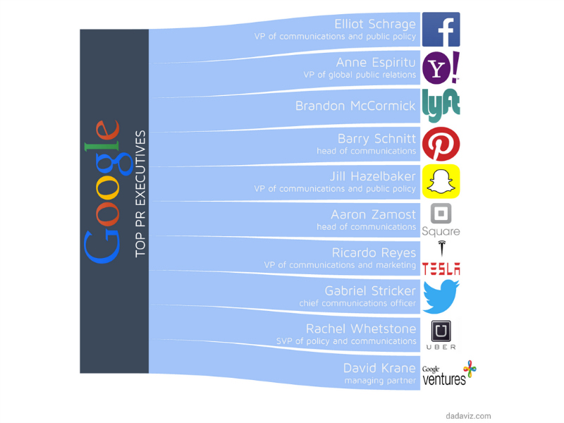 Infographic: The Google Influence