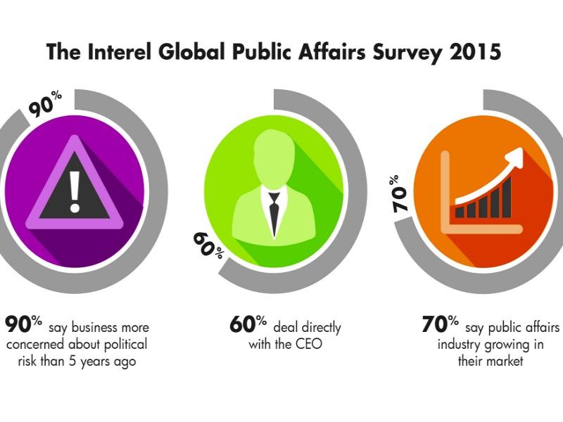 Public Affairs Firms Optimistic About More Strategic Role