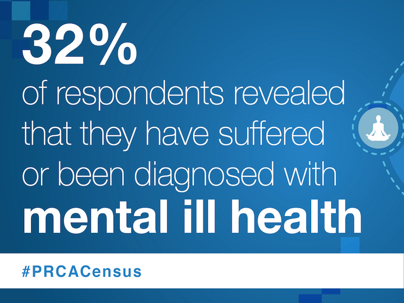 One Third Of Industry Have Had Mental Health Issues, PRCA Census Finds