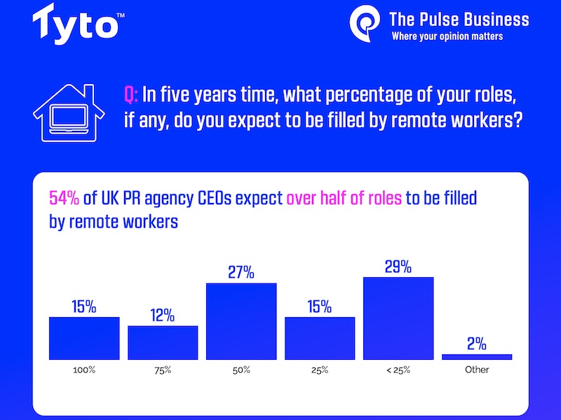 Study: Agency Leaders Believe 50% Of Roles Will Be Remote