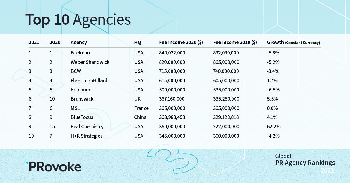 2021 Global PR Agency Rankings: Top 10